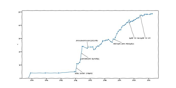 fr_translation_percent