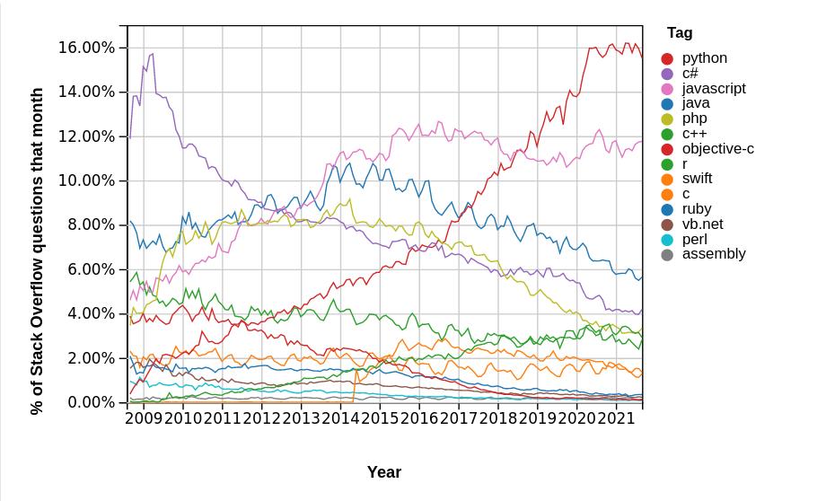 Screenshot 2021-10-08 at 09-20-01 Stack Overflow